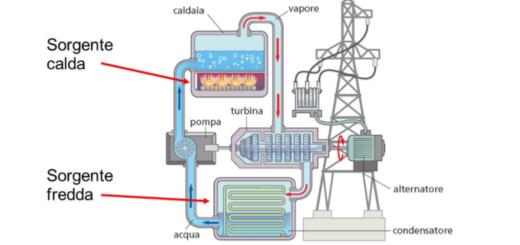 macchina-termica